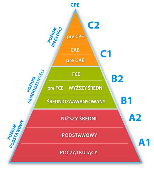 Piramida językowa - język angielski