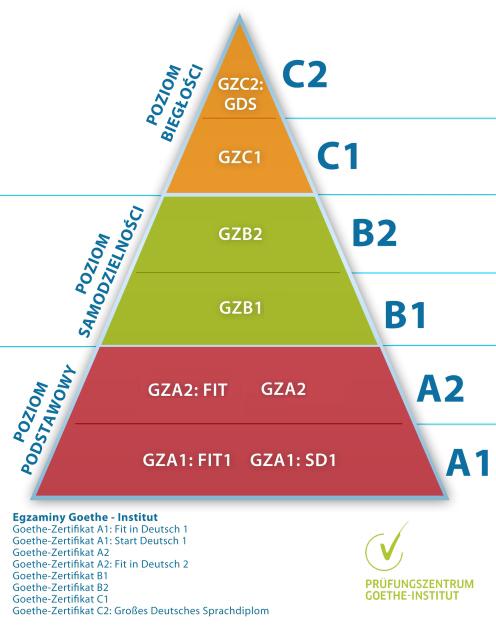 Piramida językowa - język niemiecki